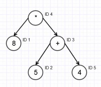 Дерево разбора выражения