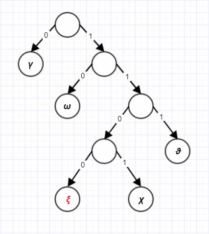Кодовое дерево