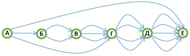 Схема дорог